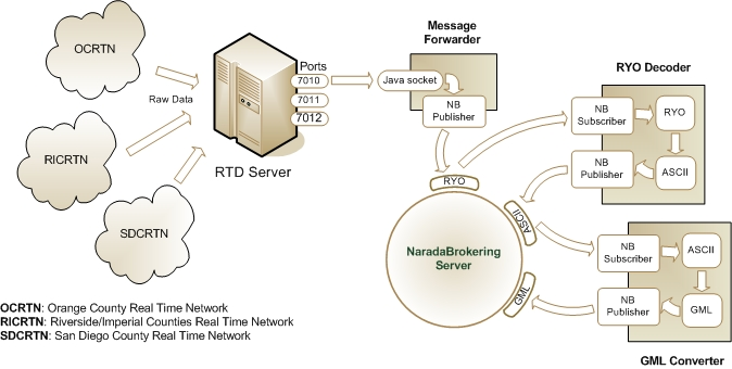 Gps Tracking Network
